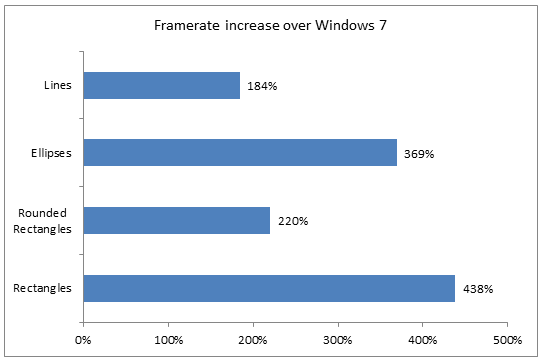 Microsoft extols virtues of Windows 8 graphics performance
