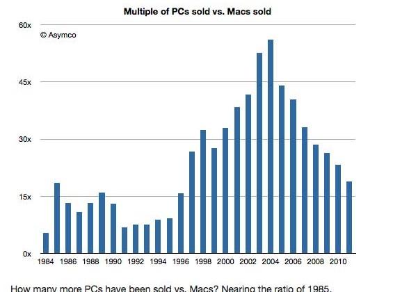 Sales ratio of PCs versus Macs hits levels not seen since 1985