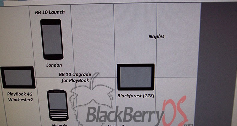 Leaked BlackBerry 10 roadmap reveals 2013 plans