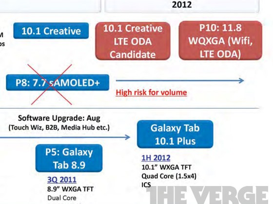 Samsung working on 11.8″ 2560×1600 tablet