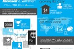 Yammer to remain free after Microsoft purchase
