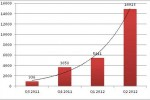Android malware level triples in Q2 2012
