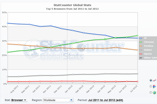 Google Chrome grabs one third of the global browser market