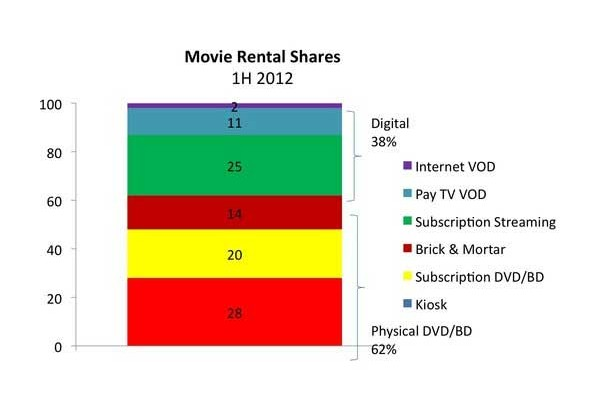 Movie rentals ditched 10% during in 1H 2012