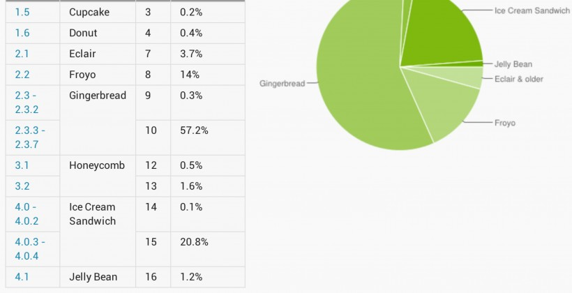 Ice Cream Sandwich on a fifth of Android devices Google reveals