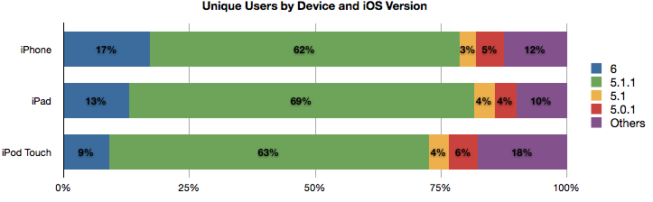 iOS 6 updates hit 15% of devices in first 24 hours after release