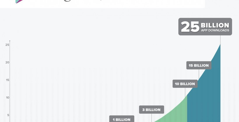 Google Play celebrates 25bn downloads with $0.25 app promo