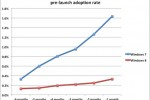 Windows 8 pre-launch adoption rate lower than Windows 7