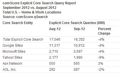 Google makes small gains in latest comScore search rankings