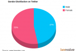 New Twitter study gives tons of stats on users