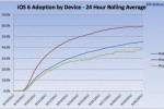 iOS 6 adoption now at 60% for iPhones, iPod Touch lagging behind