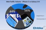 iPhone 5 overtakes Galaxy S III in mobile web traffic
