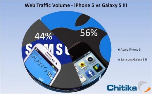 iPhone 5 overtakes Galaxy S III in mobile web traffic