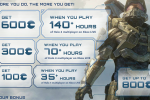 Halo 4 gamers get reward points for 140+ hours of game play