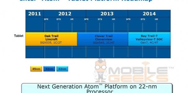Leaked Intel Atom roadmap unveils next gen tablet processor