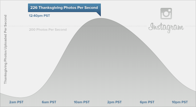Thanksgiving was Instagram's biggest day ever