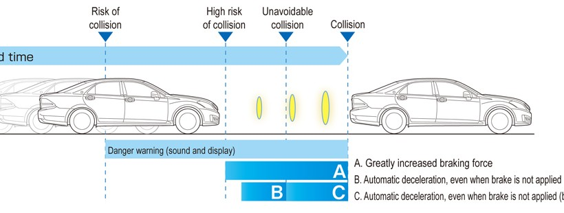 toyota_collision_avoidance_assist