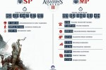 Assassin's Creed III hits 7 million sold, Ubisoft shares insane stats
