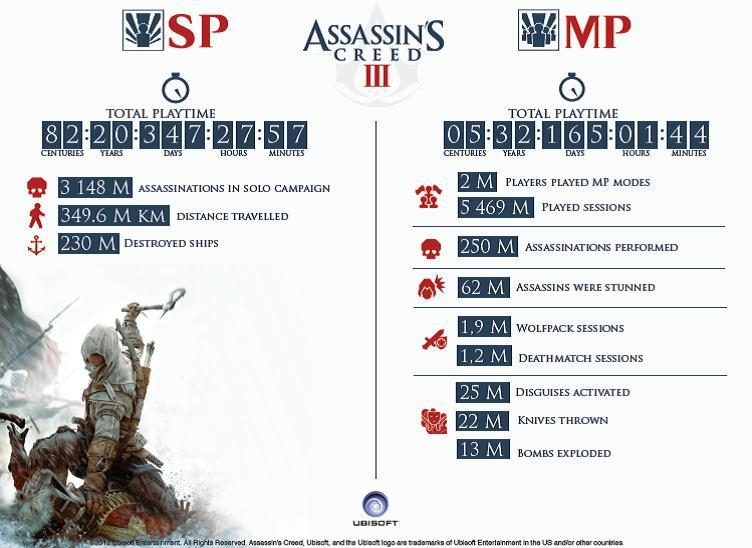 Assassin S Creed Iii Hits 7 Million Sold Ubisoft Shares Insane