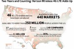 Verizon celebrates two years of 4G LTE, provides some amazing statistics