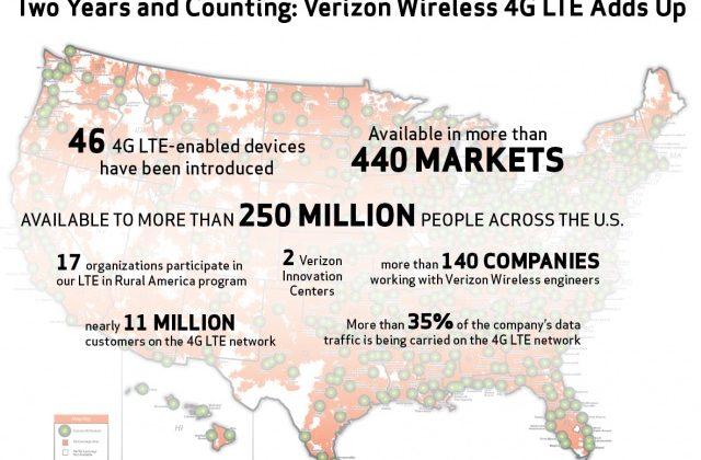 Verizon celebrates two years of 4G LTE, provides some amazing statistics