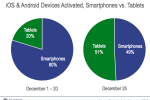 Smartphone and tablet Christmas day activations break records