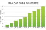 Hulu looks back on 2012, closes the year with $695 million in revenue