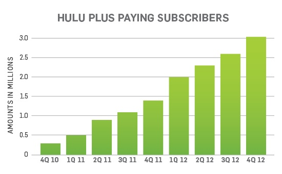 HuluPayingSubscribers_2012_550w
