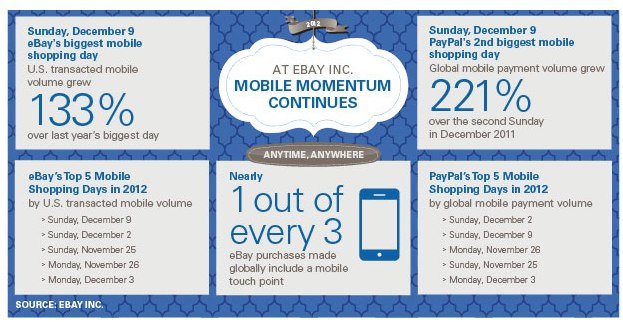 """eBay says December 9 was its """"biggest mobile shopping day"""""""