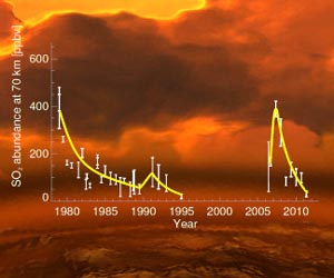 Increase in sulfur dioxide gas hints at active volcanoes on Venus
