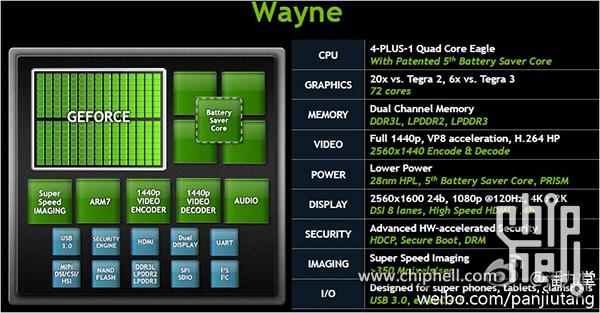 "NVIDIA Tegra 4 ""Wayne"" leak tips 72 GPU cores"