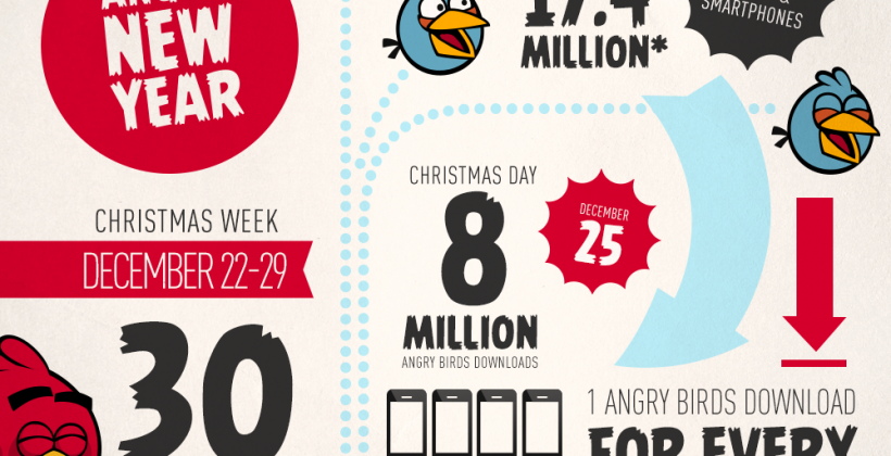 Angry Birds downloaded over 8 million times on Christmas Day