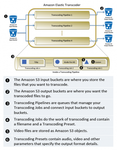 amazon_elastic_transcoder