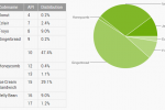 Jelly Bean now on over 10% of Android devices