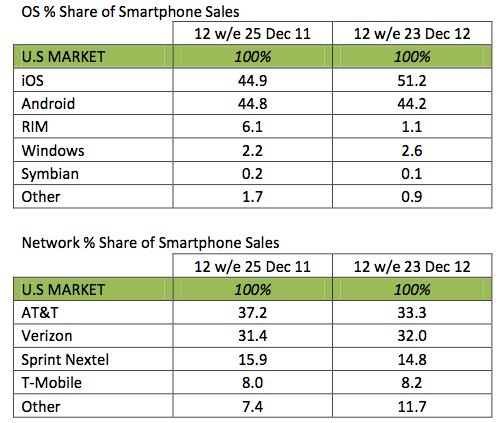 kantar_usa_smartphone_sales_os_jan_2013_1-2