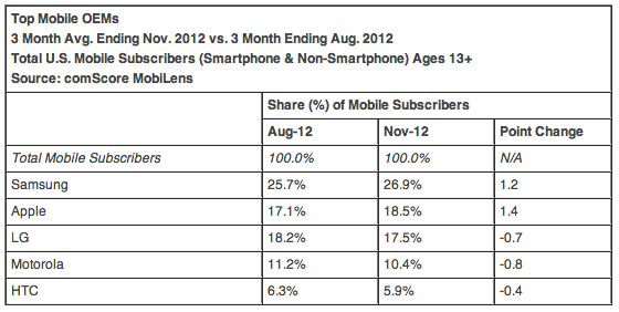 comScore pre-holiday 2012 Mobile numbers put Samsung, Google, Apple on top