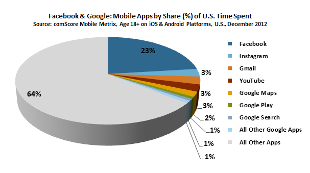 comScore: Facebook ends 2012 as #1 mobile app in the USA