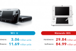Wii U sales predictions slashed