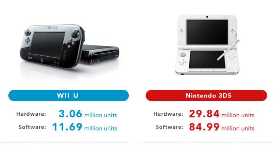 Wii U sales predictions slashed