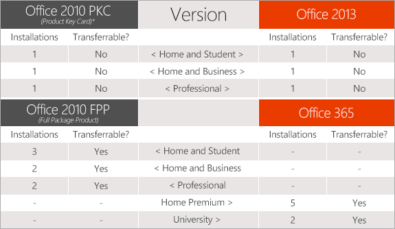 Microsoft responds to questions over Office 2013 transferability