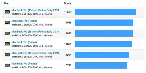 Retina MacBook Pro benchmarks show minor improvements