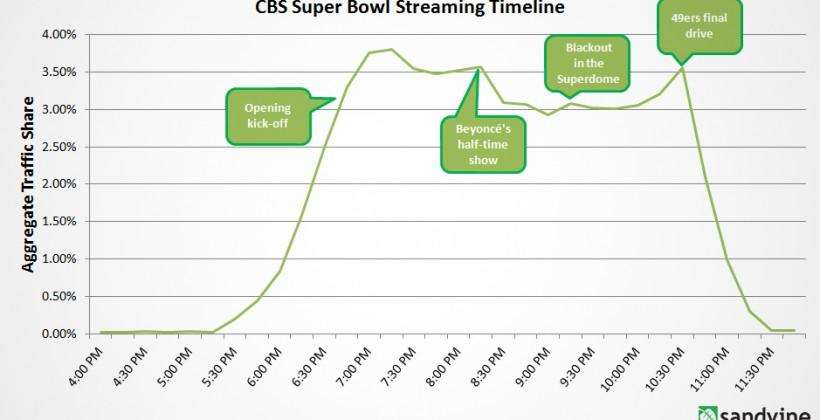 Internet usage in US dropped 15% during Super Bowl