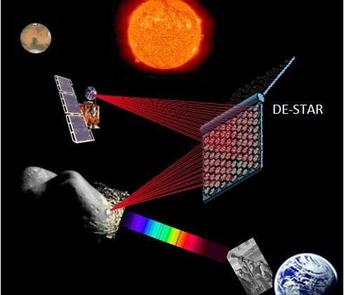 Scientist propose solar-based DE-STAR asteroid destroyer