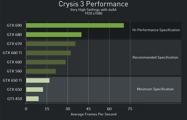 NVIDIA GeForce 314.07 drivers bring Crysis 3 optimizations