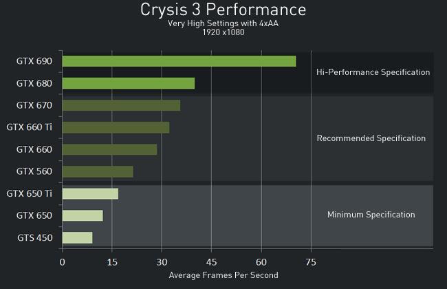NVIDIA GeForce 314 07 drivers bring Crysis 3 optimizations - SlashGear