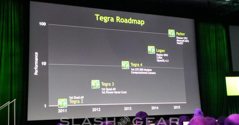 "NVIDIA Tegra ""Logan"" detailed with game-changing CUDA integration"