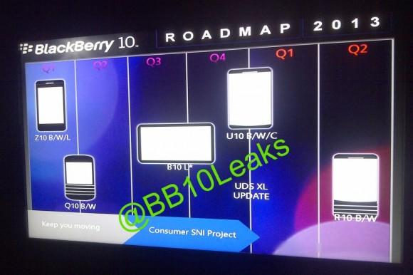 Blackberry 10 roadmap reveals interest new devices