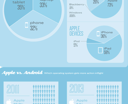 Apple dominates the sky according to WiFi provider Gogo