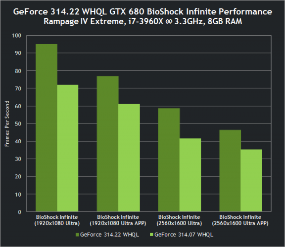 nvidia-geforce-314-22-whql-drivers-gtx-680-bioshock-infinite-performance