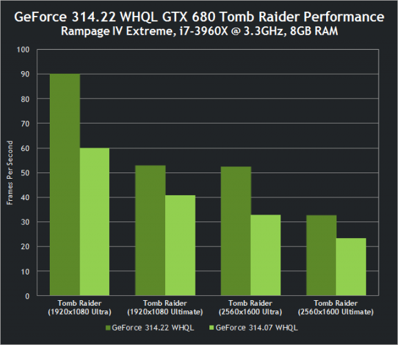 nvidia-geforce-314-22-whql-drivers-gtx-680-tomb-raider-performance